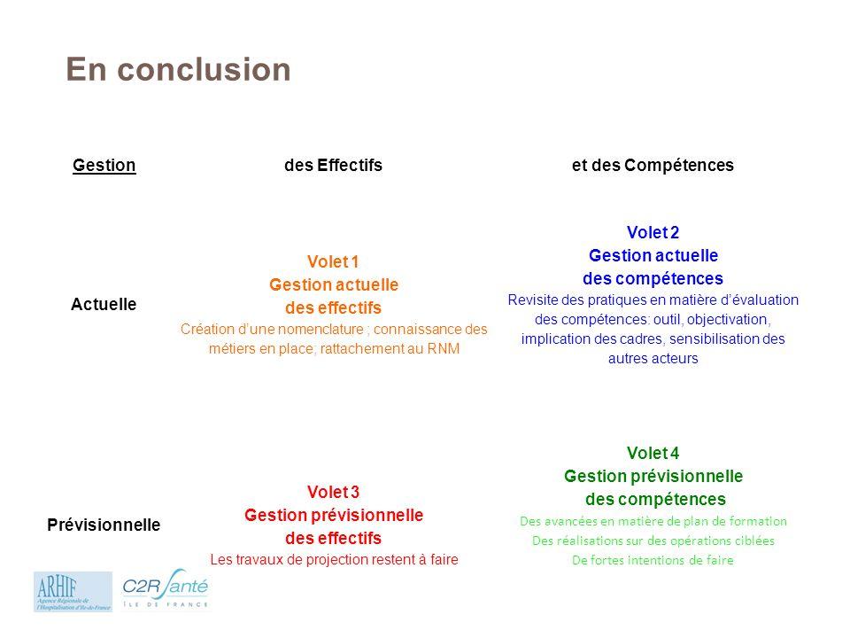 En conclusion Gestion des Effectifs et des Compétences Actuelle