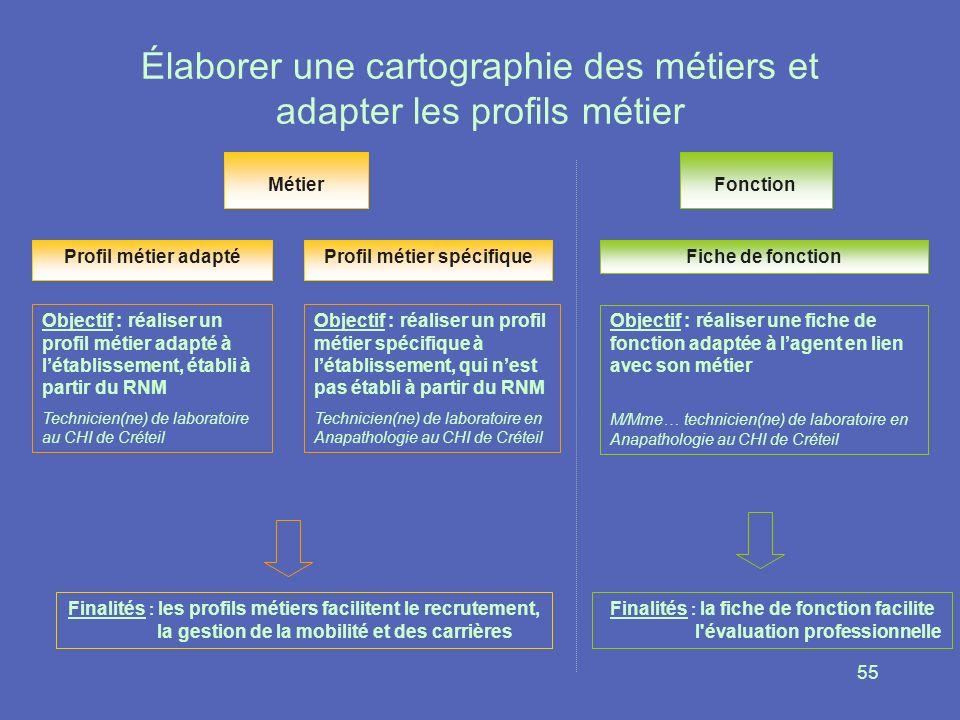 Élaborer une cartographie des métiers et adapter les profils métier
