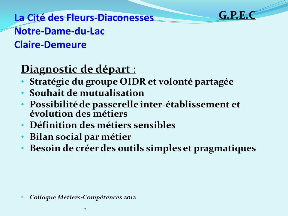 La Cité des Fleurs-Diaconesses Notre-Dame-du-Lac Claire-Demeure