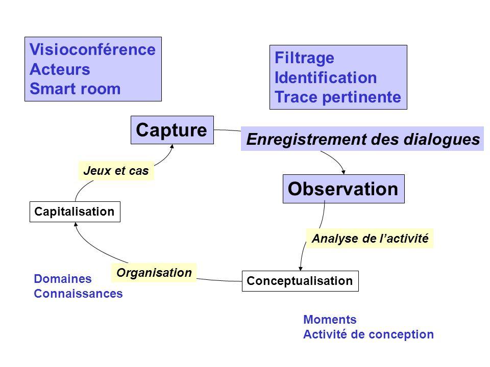 Capture Observation Visioconférence Acteurs Filtrage Identification
