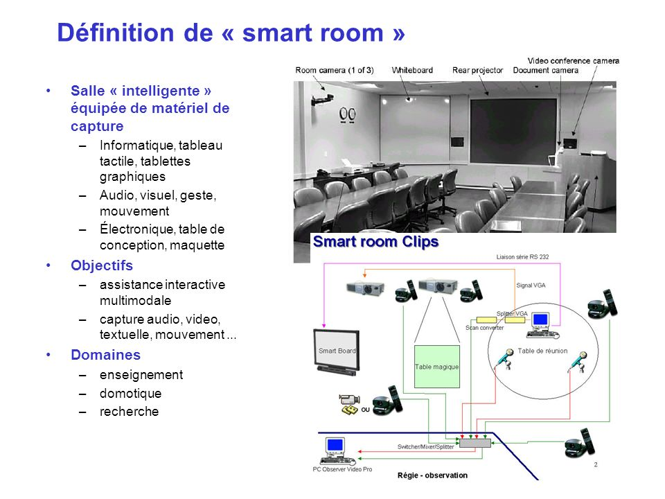 Définition de « smart room »
