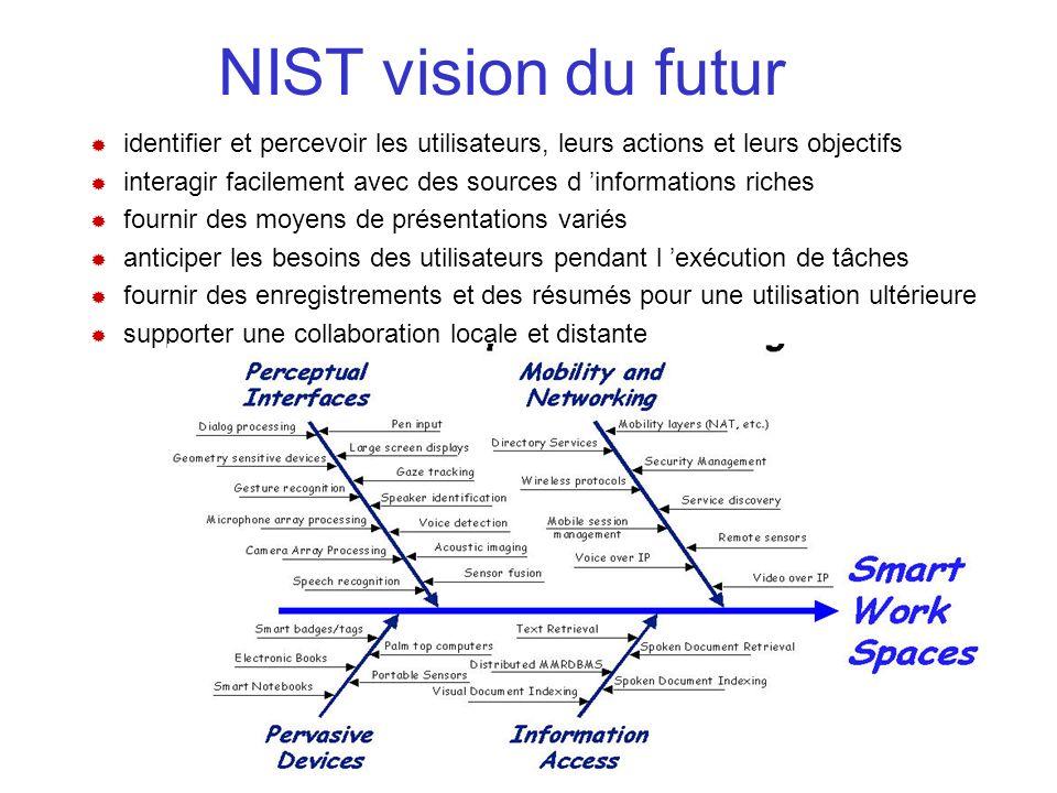 NIST vision du futur identifier et percevoir les utilisateurs, leurs actions et leurs objectifs.