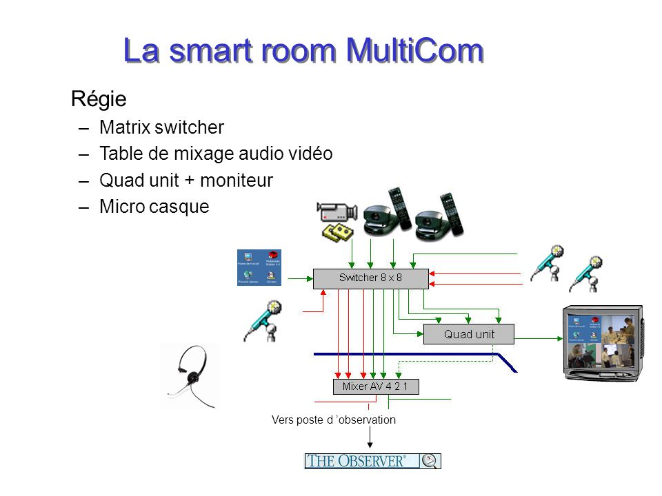 La smart room MultiCom Régie Matrix switcher