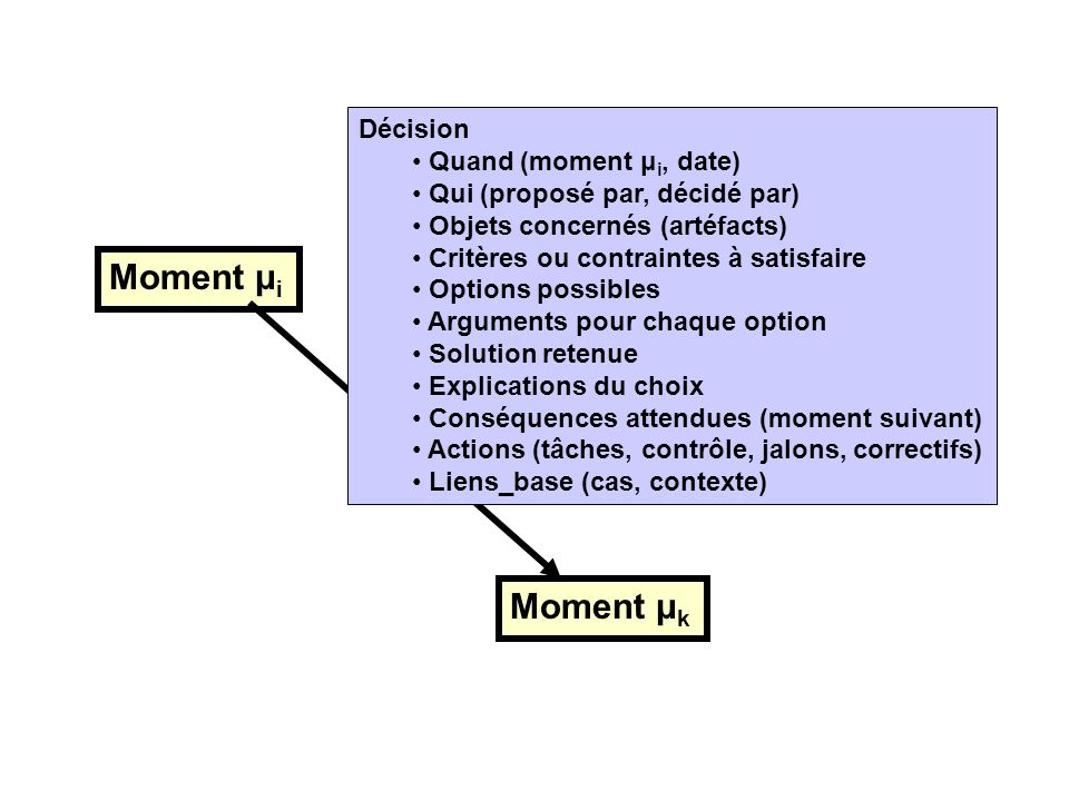 Moment μi Moment μk Décision Quand (moment μi, date)
