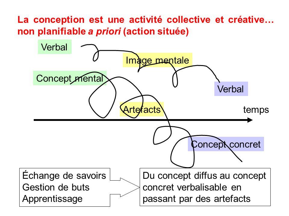 La conception est une activité collective et créative… non planifiable a priori (action située)