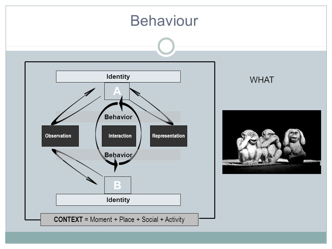 CONTEXT = Moment + Place + Social + Activity