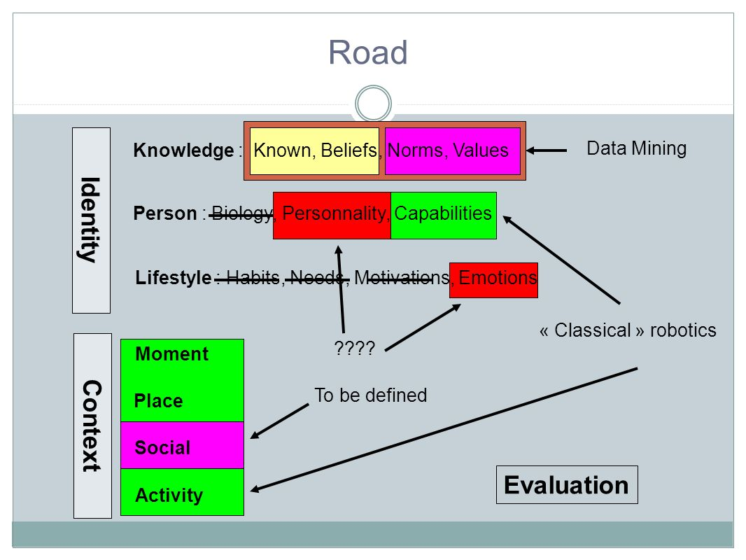 Road Identity Context Evaluation