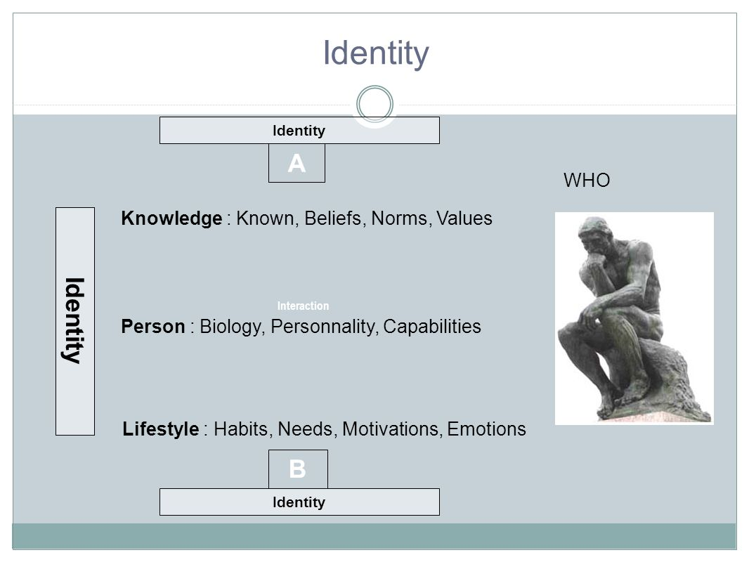 Identity A Identity B WHO Knowledge : Known, Beliefs, Norms, Values