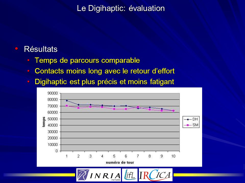 Le Digihaptic: évaluation