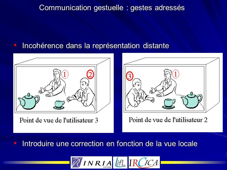 Communication gestuelle : gestes adressés