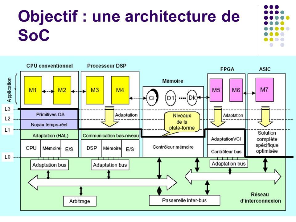 Objectif : une architecture de SoC