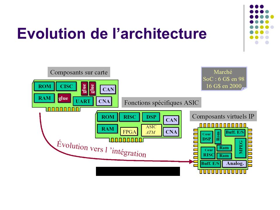 Evolution de l'architecture