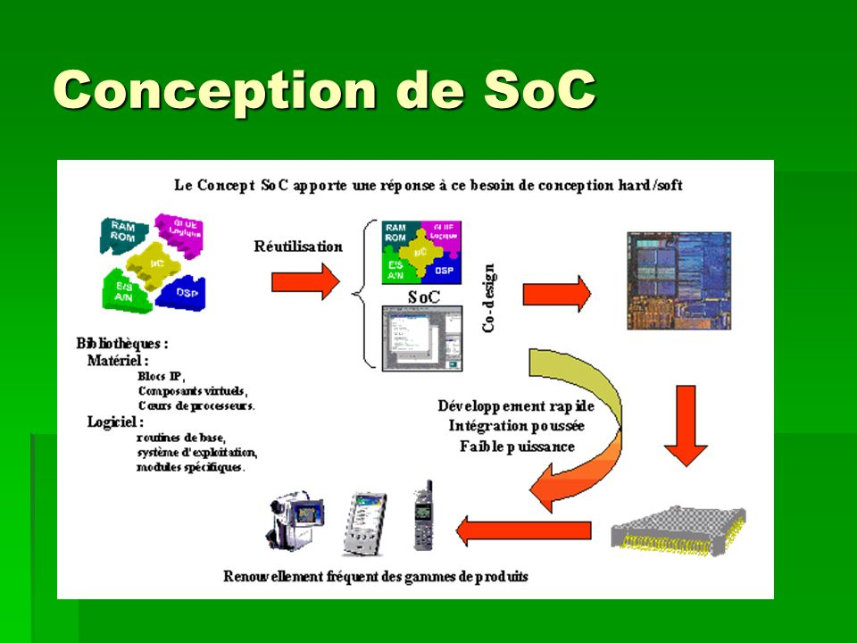 Conception de SoC