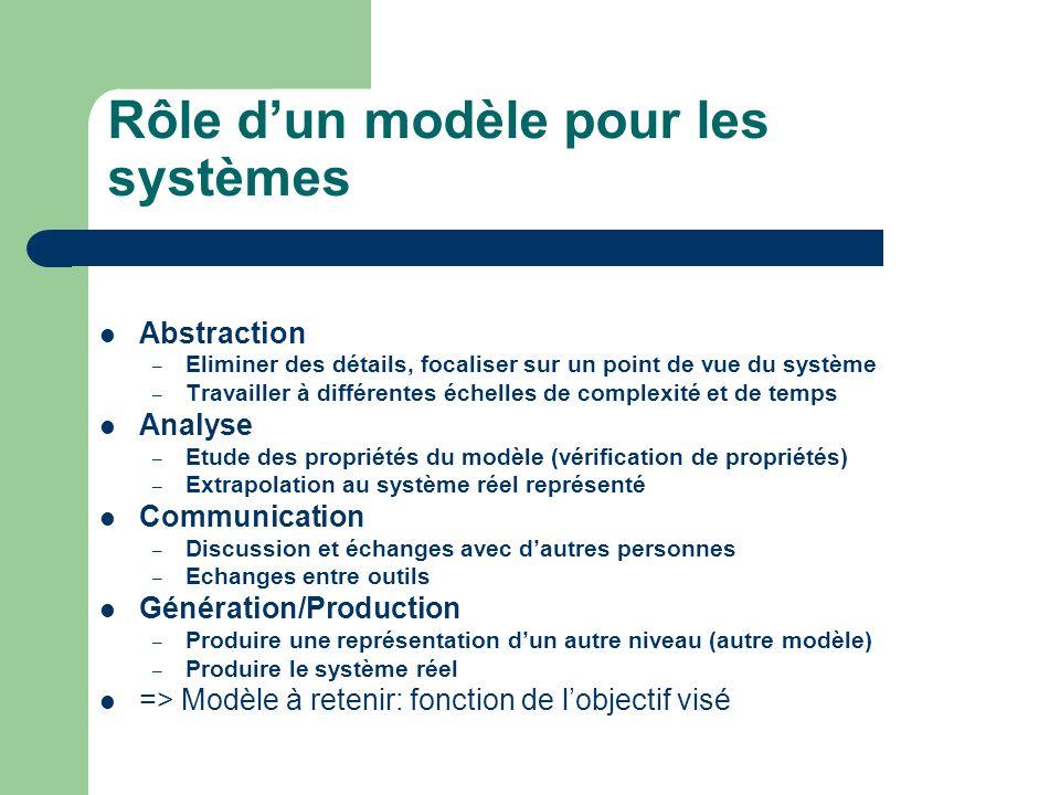 Rôle d'un modèle pour les systèmes