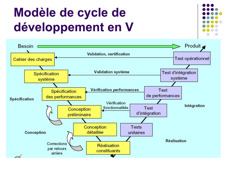 Modèle de cycle de développement en V