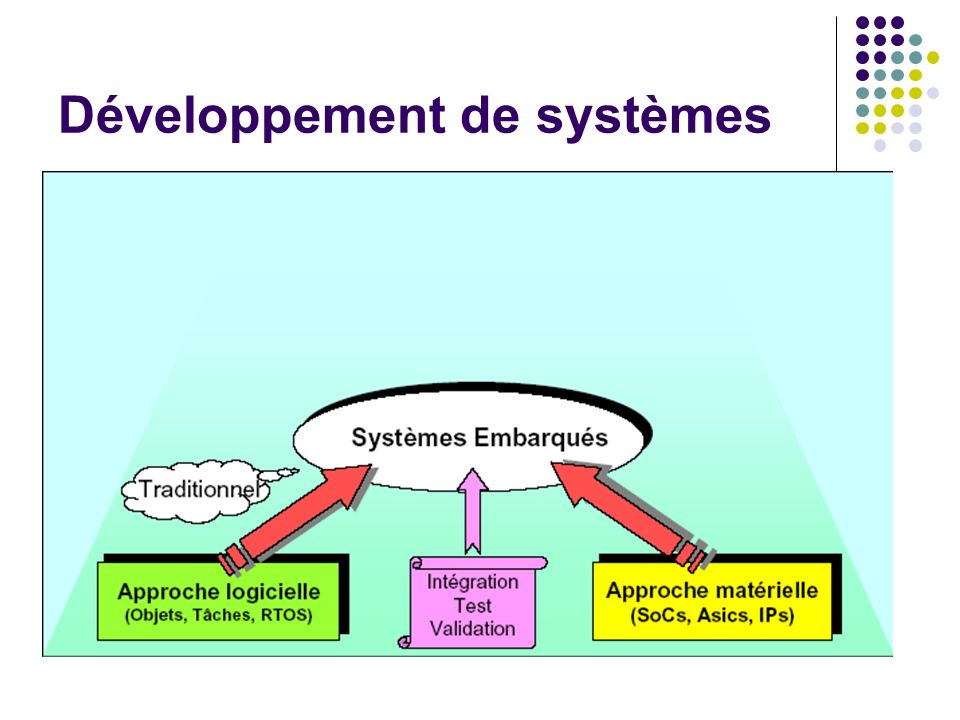 Développement de systèmes