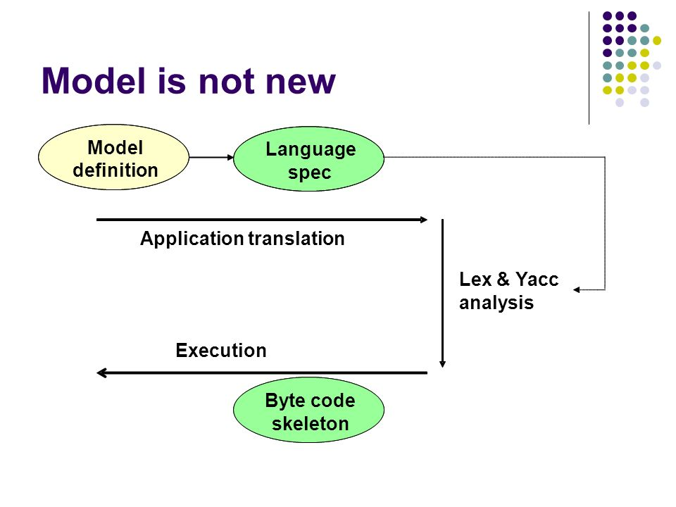 Model is not new Model Language definition spec