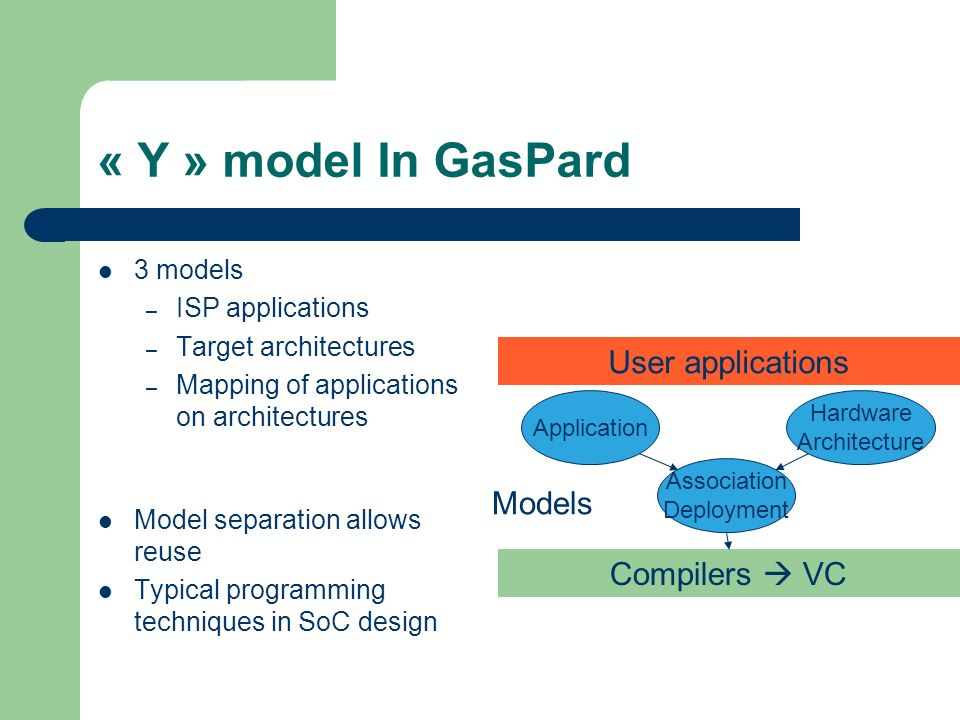« Y » model In GasPard User applications Models Compilers  VC