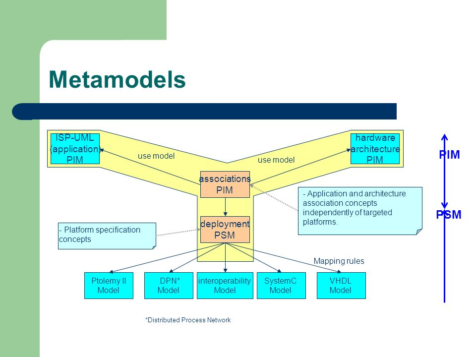 Metamodels PIM PSM ISP-UML (application) PIM hardware architecture PIM