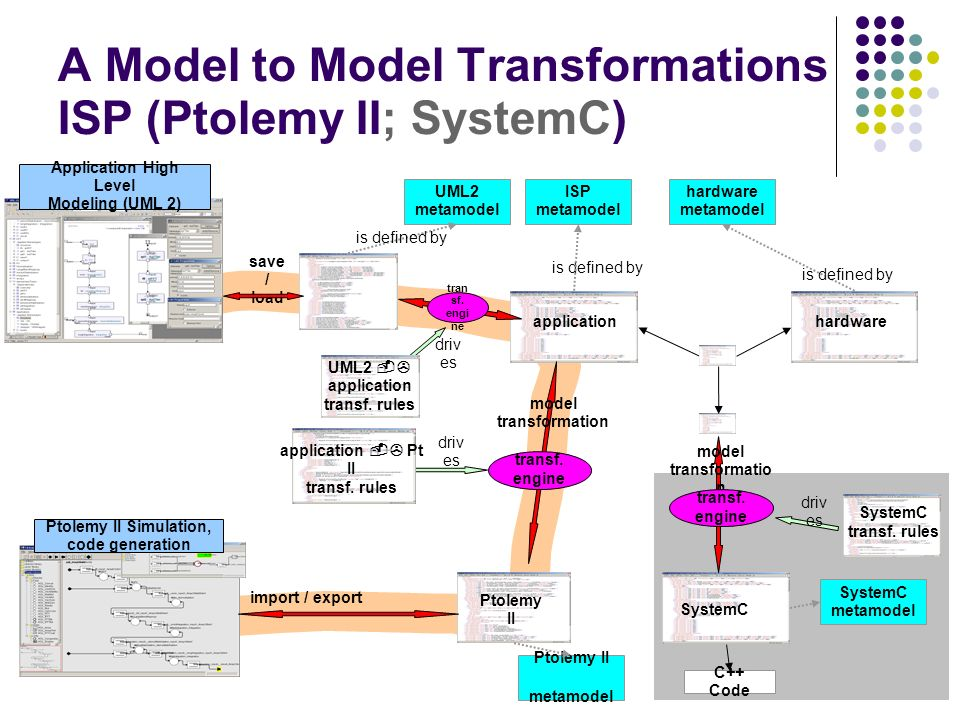 A Model to Model Transformations ISP (Ptolemy II; SystemC)
