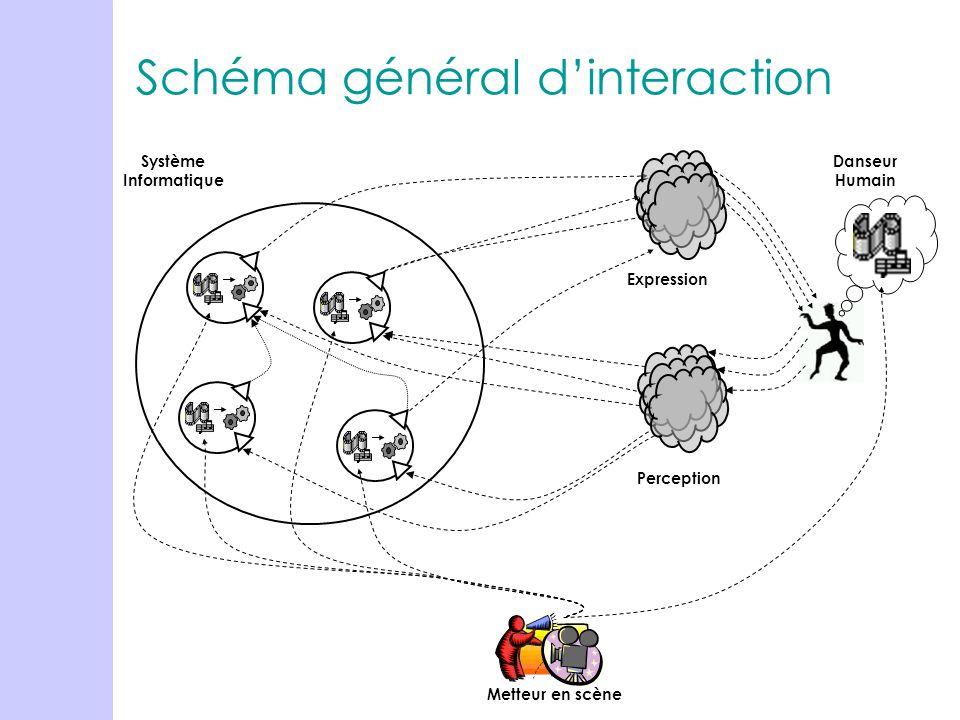 Schéma général d'interaction
