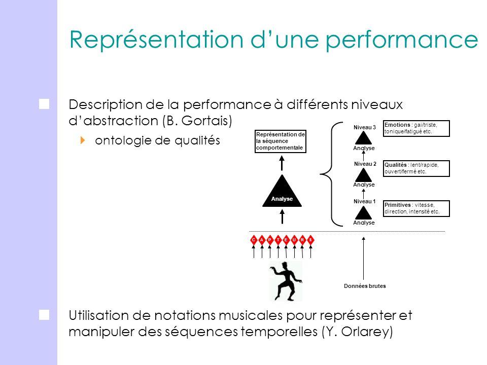 Représentation d'une performance