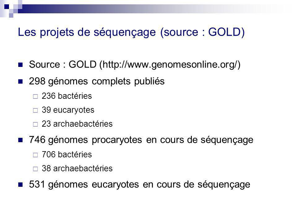 Les projets de séquençage (source : GOLD)