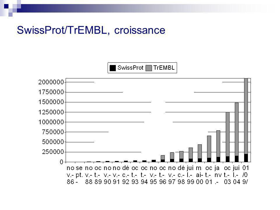 SwissProt/TrEMBL, croissance