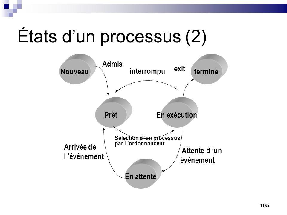 États d'un processus (2)