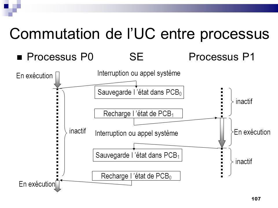 Commutation de l'UC entre processus
