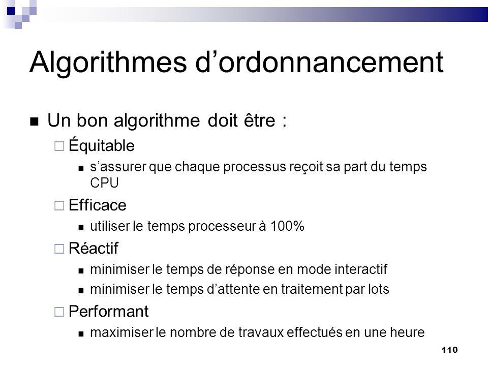 Algorithmes d'ordonnancement
