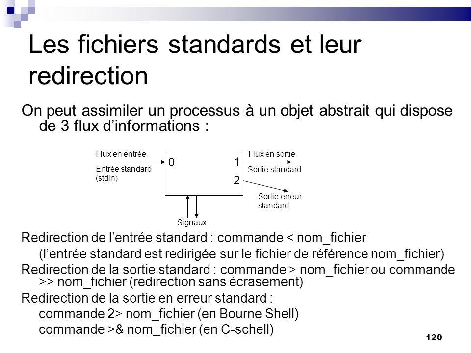 Les fichiers standards et leur redirection