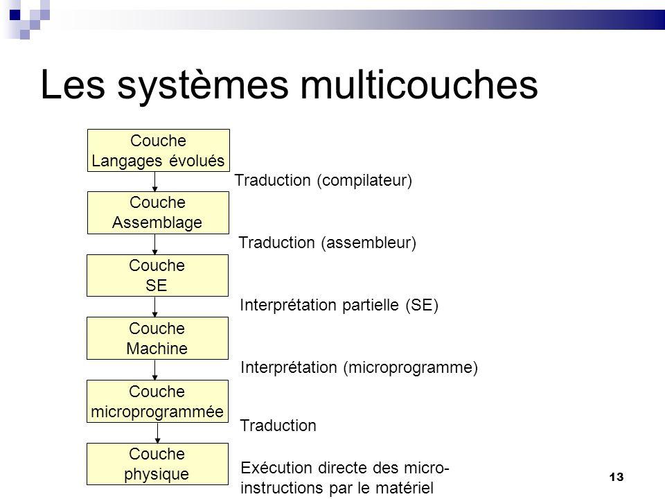 Les systèmes multicouches