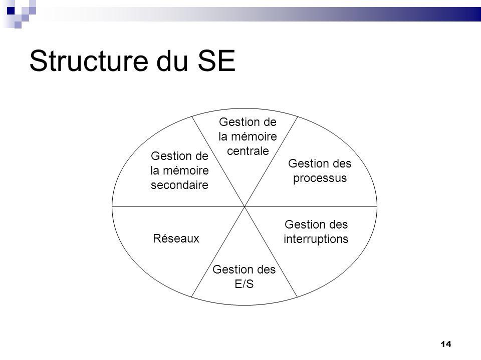 Structure du SE Gestion de la mémoire centrale