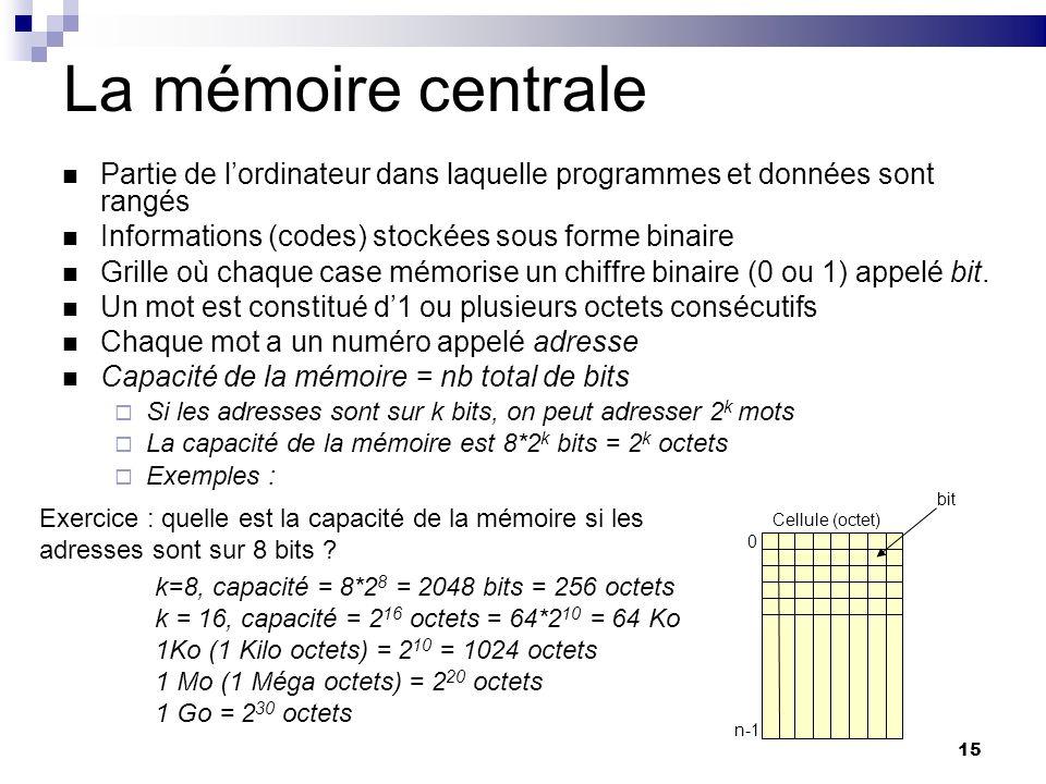 La mémoire centralePartie de l'ordinateur dans laquelle programmes et données sont rangés. Informations (codes) stockées sous forme binaire.