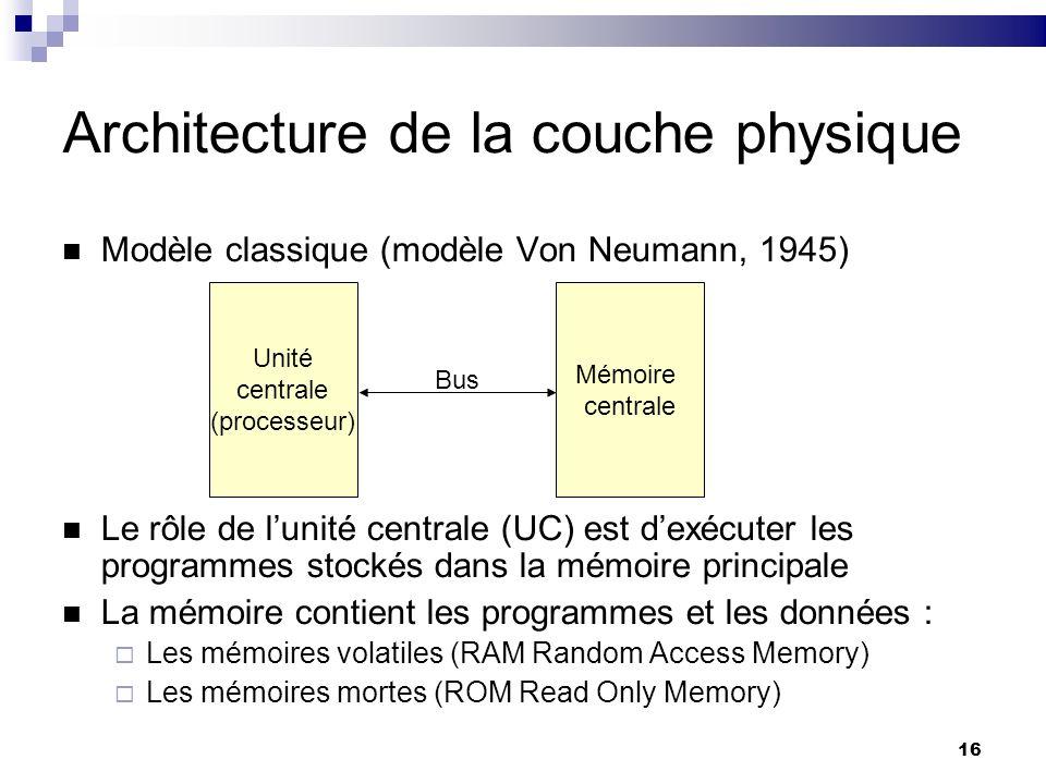Architecture de la couche physique