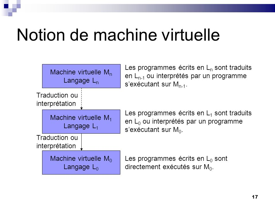 Notion de machine virtuelle