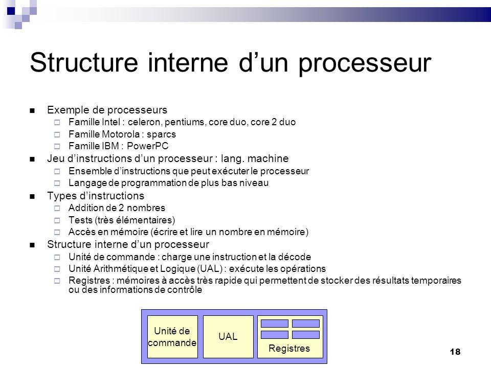 Structure interne d'un processeur