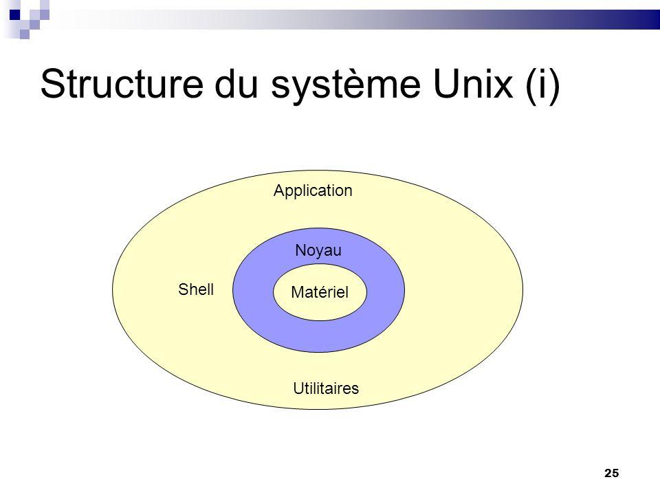 Structure du système Unix (i)