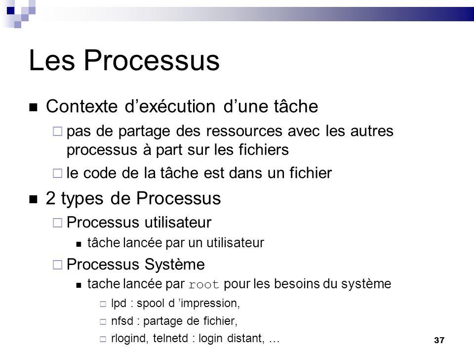 Les Processus Contexte d'exécution d'une tâche 2 types de Processus