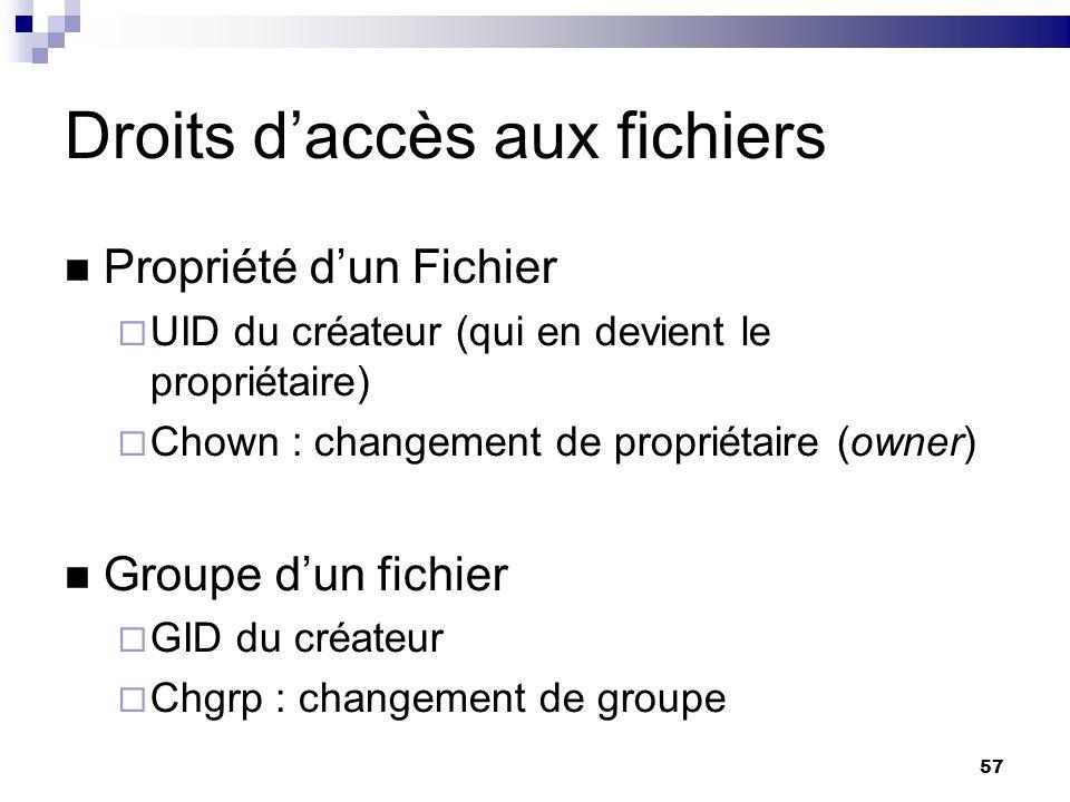 Droits d'accès aux fichiers