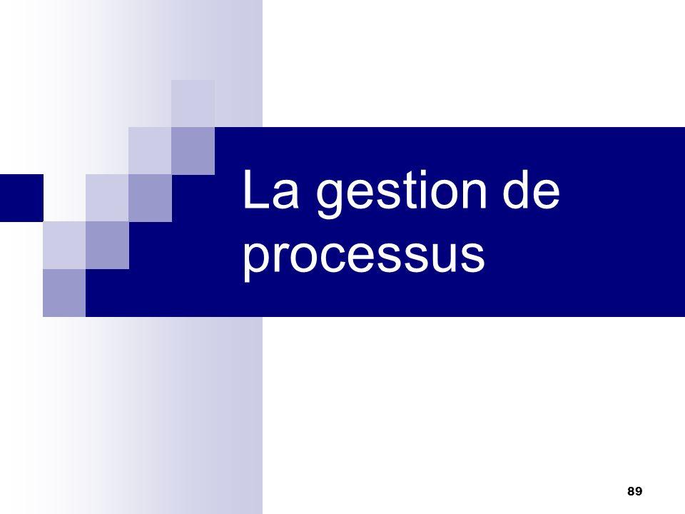 La gestion de processus