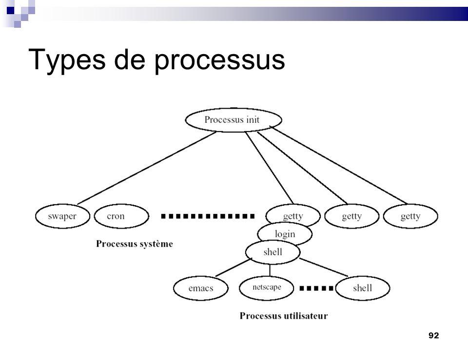 Types de processus