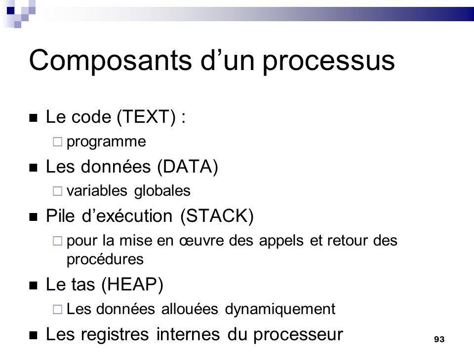 Composants d'un processus