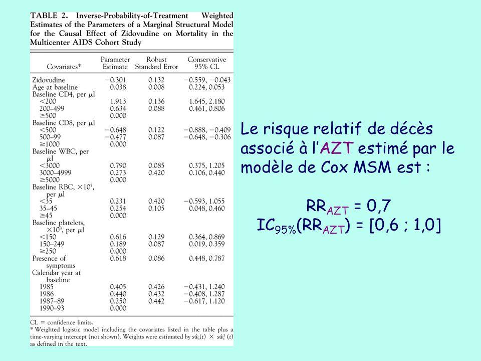 Le risque relatif de décès associé à l'AZT estimé par le modèle de Cox MSM est :