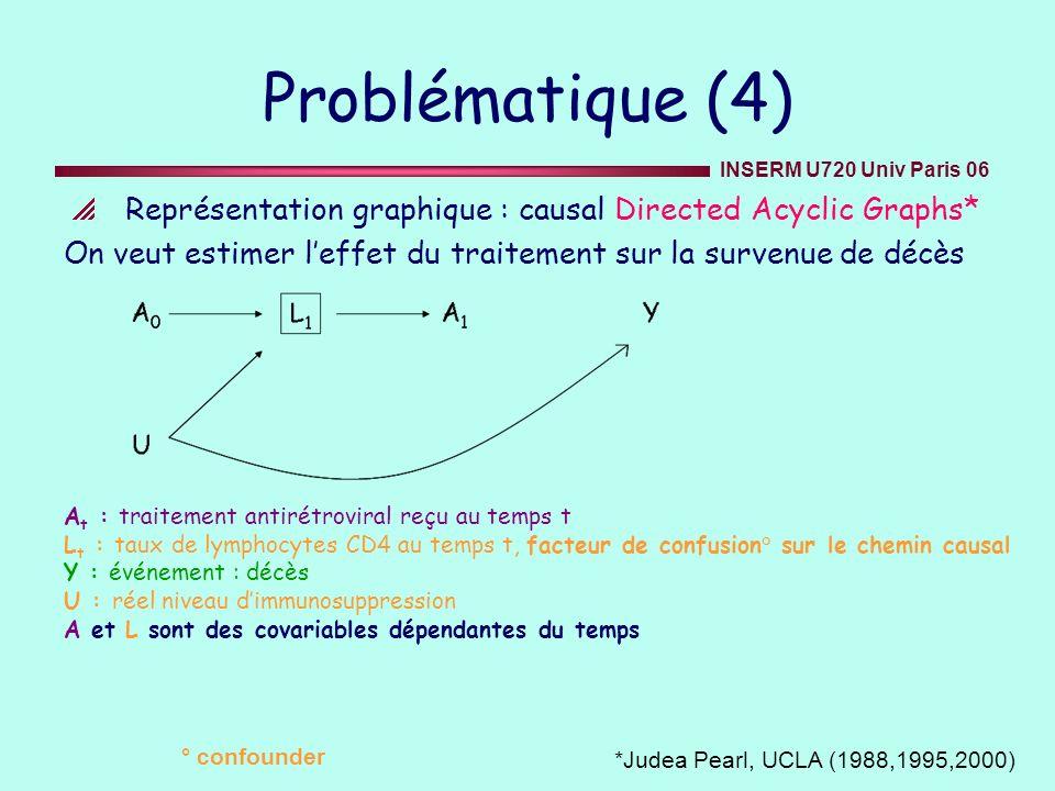Problématique (4) Représentation graphique : causal Directed Acyclic Graphs* On veut estimer l'effet du traitement sur la survenue de décès.
