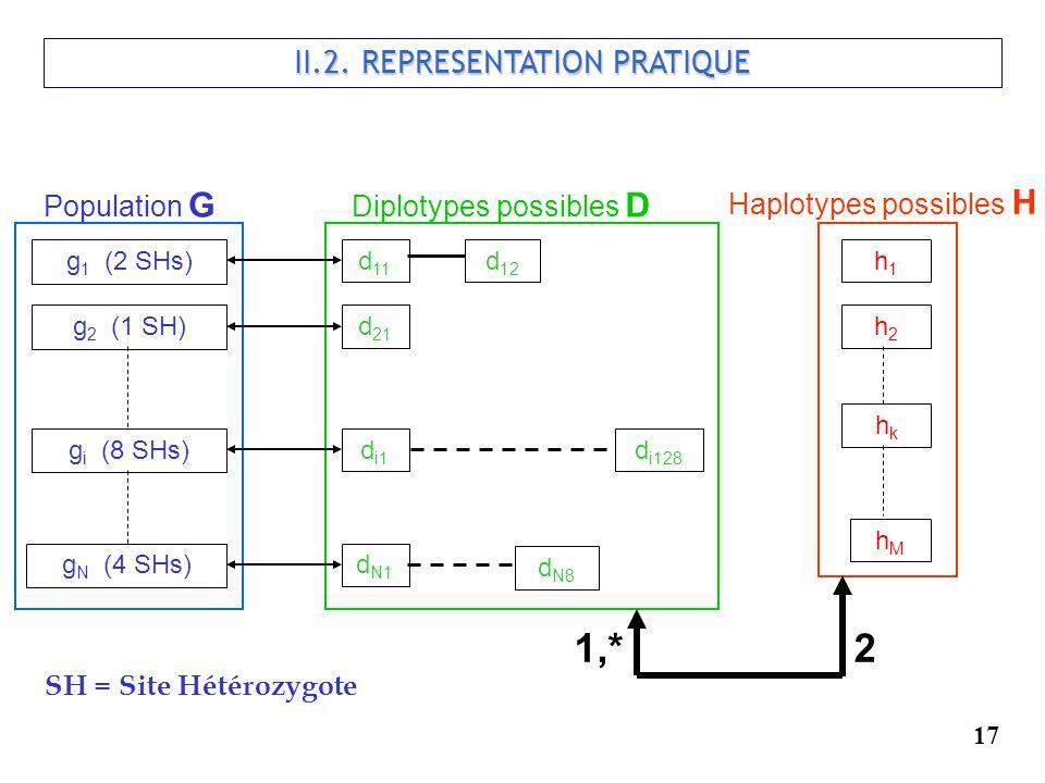 II.2. REPRESENTATION PRATIQUE