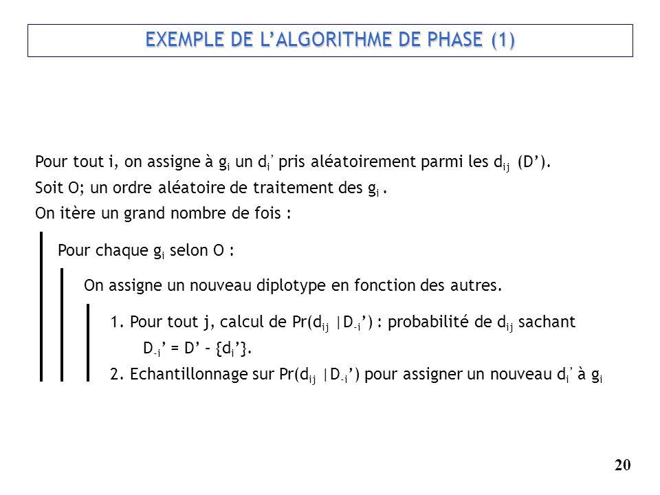 EXEMPLE DE L'ALGORITHME DE PHASE (1)