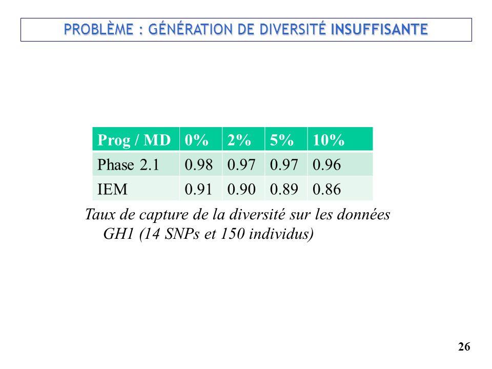 PROBLÈME : GÉNÉRATION DE DIVERSITÉ INSUFFISANTE