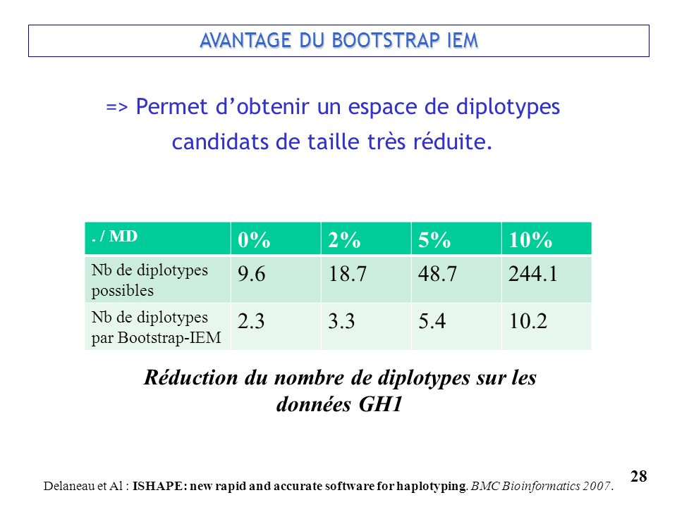 Réduction du nombre de diplotypes sur les données GH1